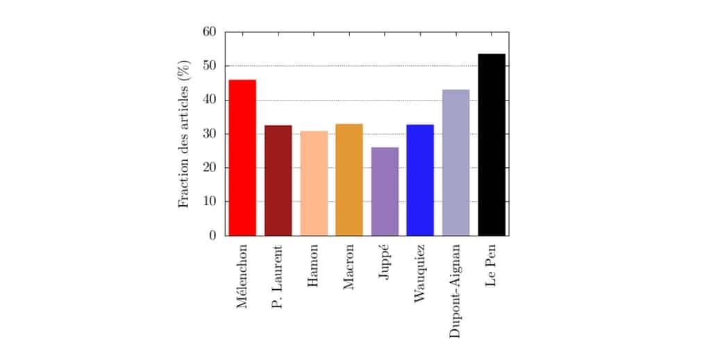 Des chiffres pour appréhender l'anti-Mélenchonisme de la presse - Par Lucas Gautheron