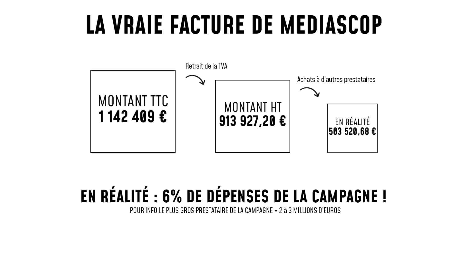 cout campagne